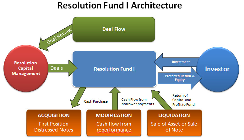ResolutionFund I Dealflow
